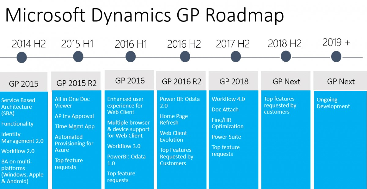 Microsoft Dynamics GP 2018 Roadmap
