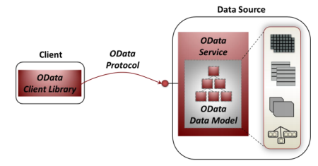 Odata Implementation